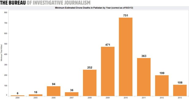 This graph shows the total number of people reportedly killed in CIA drone strikes in Pakistan from 2004 through 2013. (The Bureau of Investigative Journalism)