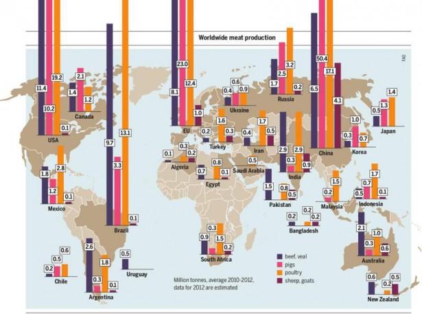 Worldwide meat production (Wikipedia / Meat Atlas)