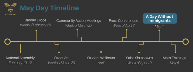 Cosecha timeline of events for immigrant strike and beyond.